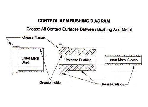 Grease Polyurethane Bushings
